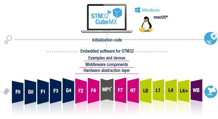 STM32Cube小记 (01):输入捕获 + DMA 实现信号频率与占空比的测量