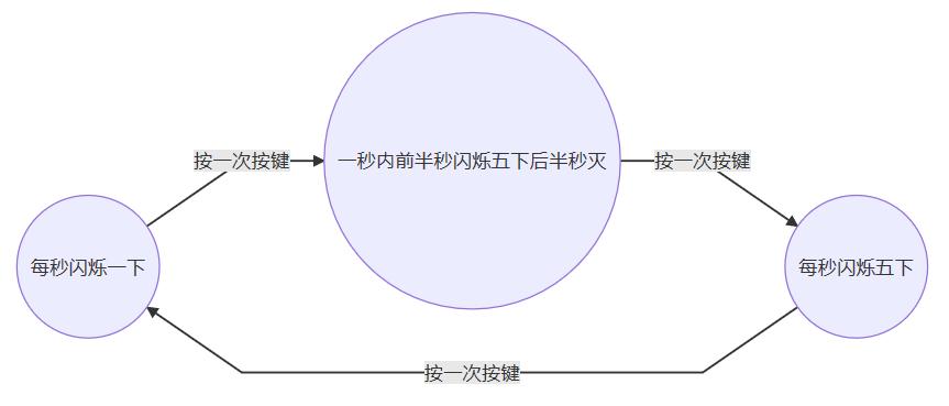 [Bonjour STM32] No.3-单片机抽象编程思想小议(附状态机建模方法)