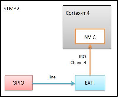 [Bonjour STM32] No.5-demo 2.GPIO外部中断