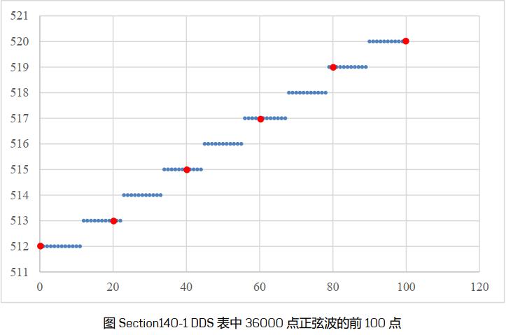 利用STM32的片上DAC实现DDS(数字频率合成)